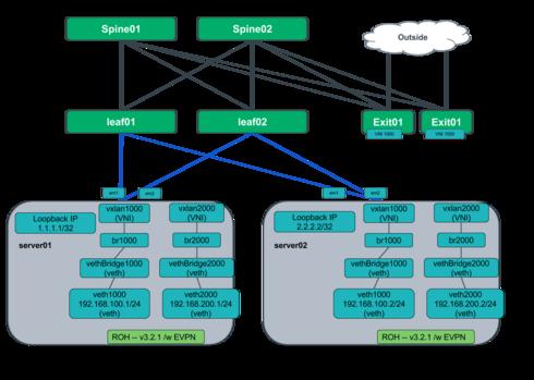 VXLan / EVPN enabled hypervisors with quagga 1 0 0+cl3u11 in a leaf