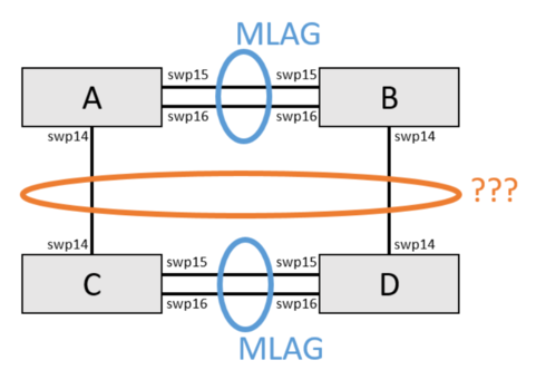 Link Aggregation across two MLAG'd switch stacks | Cumulus Networks