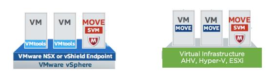Anti-Virus Functionality for VMs on Acropolis Hypervisor