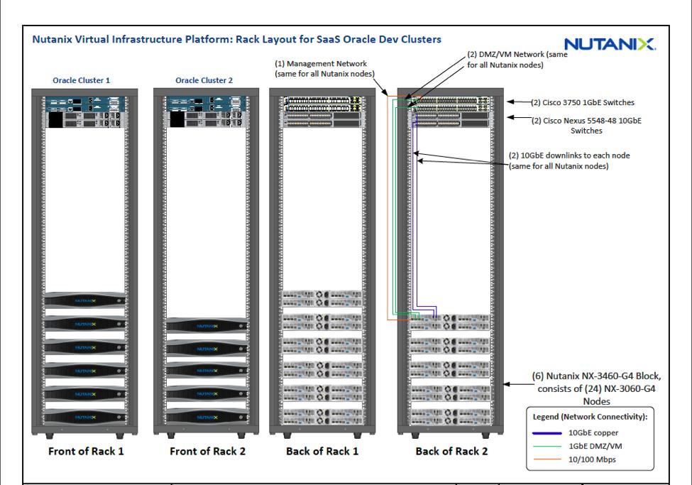 Reducing Oracle Licensing Cost on Nutanix | Nutanix Community
