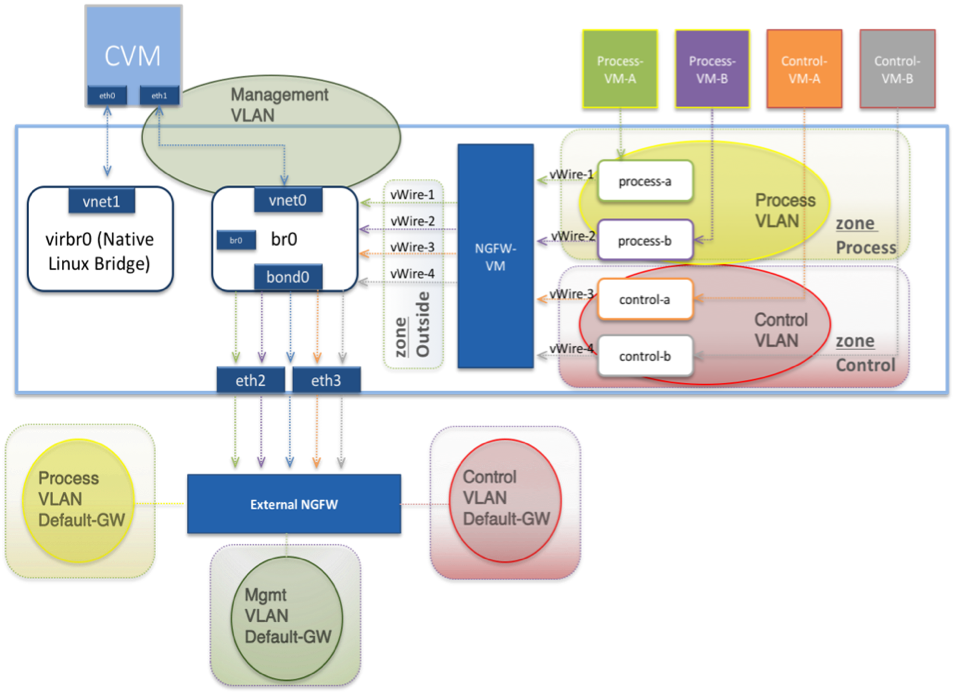 Simple Isolated Networks for Secure Virtual Data Centers