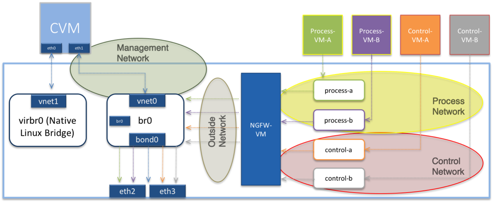 Simple Isolated Networks for Secure Virtual Data Centers with Palo
