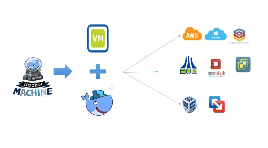 Stateful Container Services on Nutanix Part 1 | Nutanix