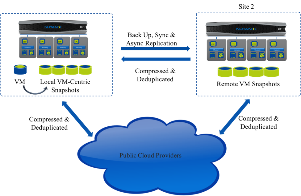 Ten Things you need to know about Nutanix Data Protection