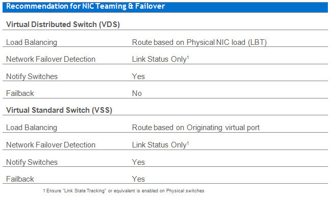 VMware vNetworking NIC Teaming & Failover Recommendation