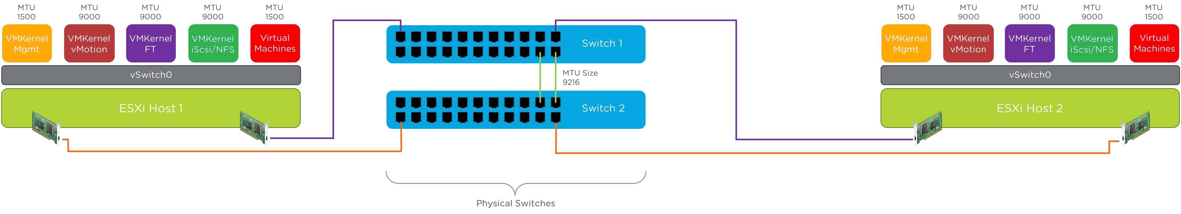Nutanix, VMware Networking, and Jumbo Frames | Nutanix Community