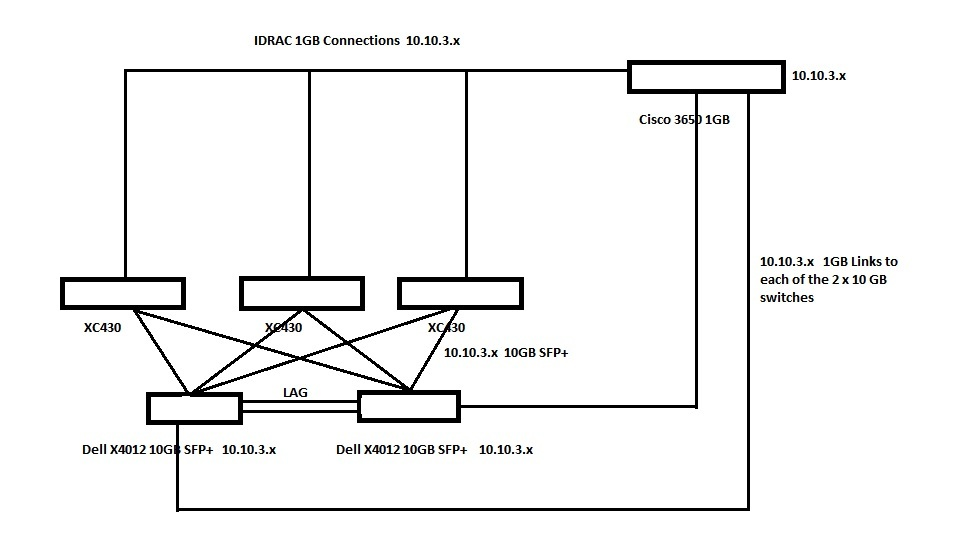 Setting up new Dell EMC XC430 Xpress  Need help in network