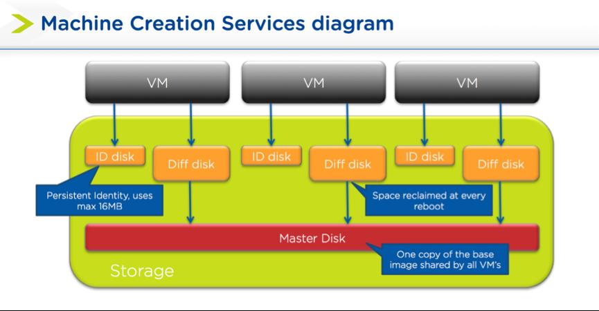 Citrix MCS and PVS on Nutanix: Enhancing XenDesktop VM Provisioning with Nutanix Part 1