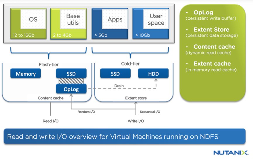 Citrix MCS and PVS on Nutanix: Enhancing XenDesktop VM