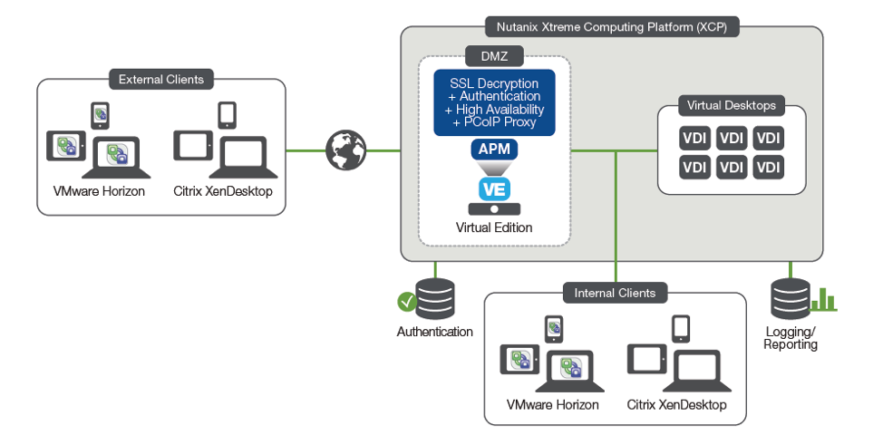 Nutanix and F5 Simplify, Scale Out, and Secure VDI solutions