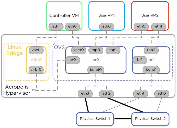 Network Load Balancing with Acropolis Hypervisor | Nutanix Community