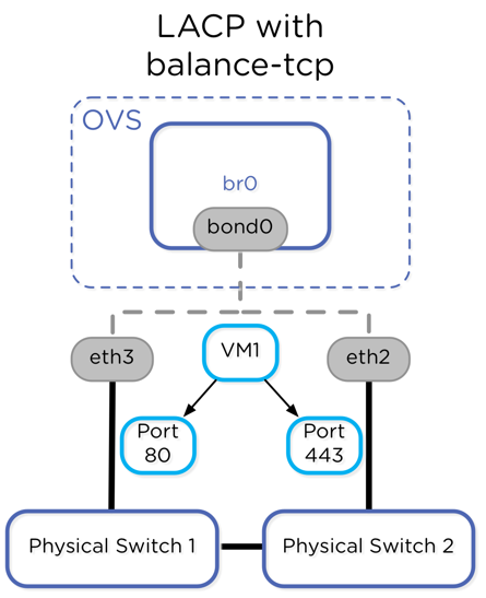 Network Load Balancing with Acropolis Hypervisor | Nutanix Community