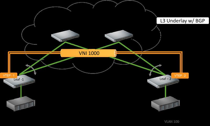 Sweet Symphony: Nutanix AHV and Mellanox DCI for Multi-Clouds