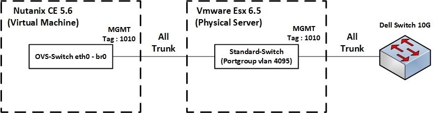 Network configuration issue (OVS): Running Nutanix CE AHV ... Vmware Ping Destination Host Unreachable