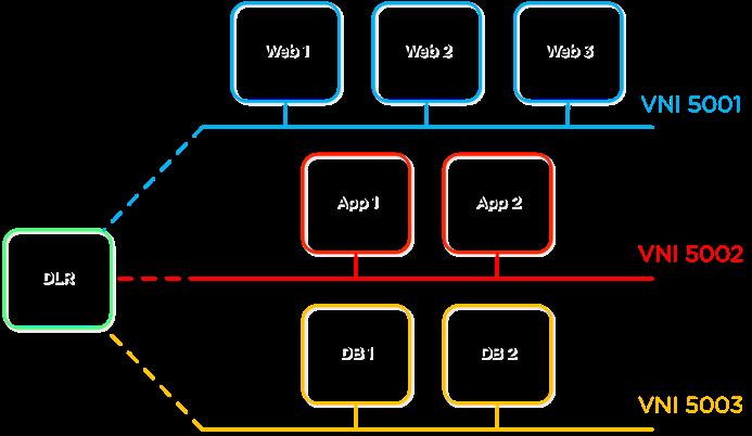 VMware NSX on Nutanix: Build a Software-Defined Datacenter