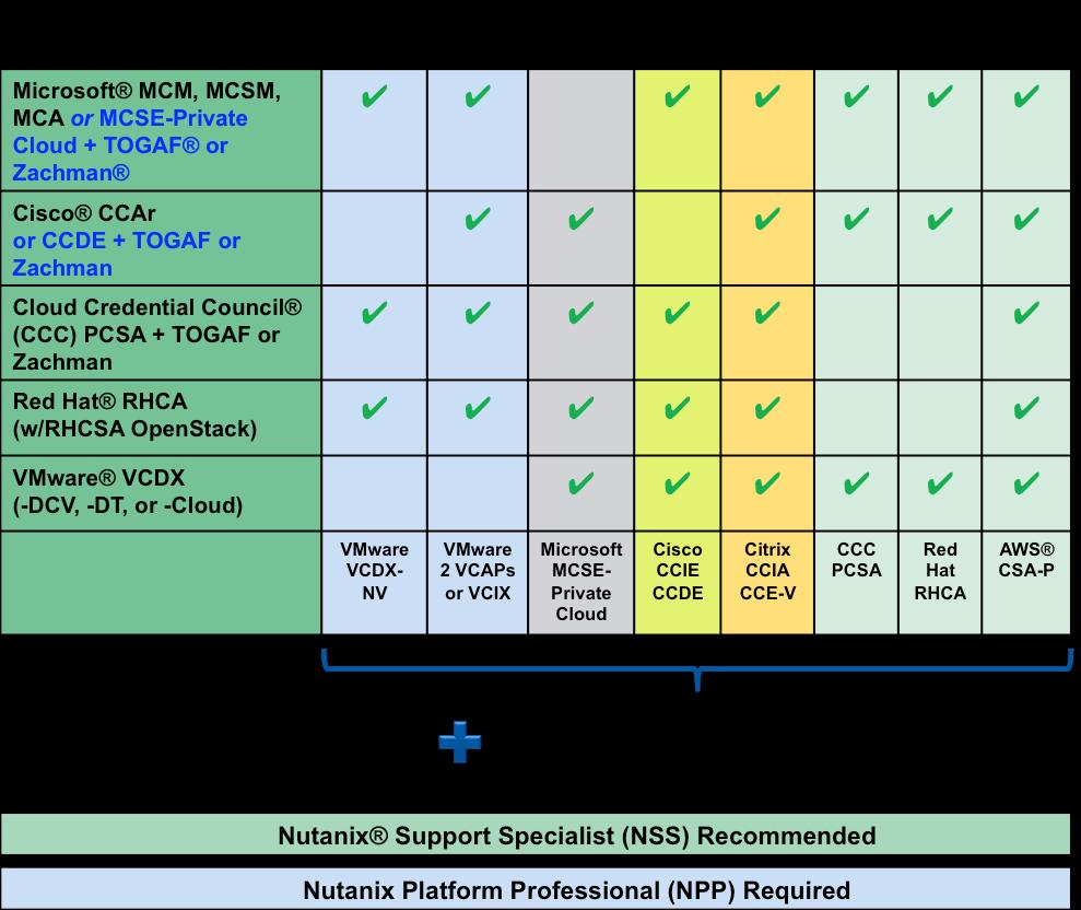 Nutanix Platform Expert Npx Program Faq Nutanix Community