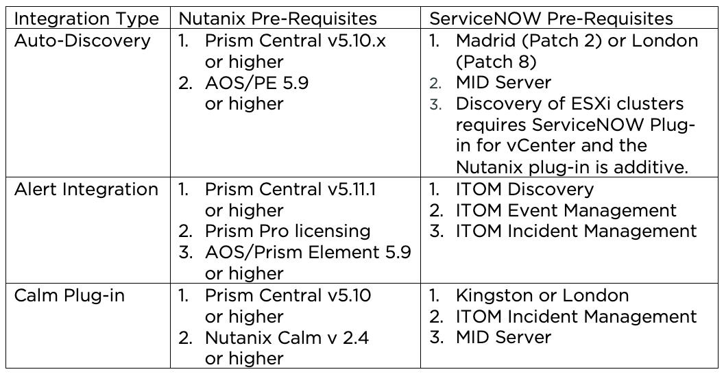Nutanix Integration with ServiceNow | Nutanix Community