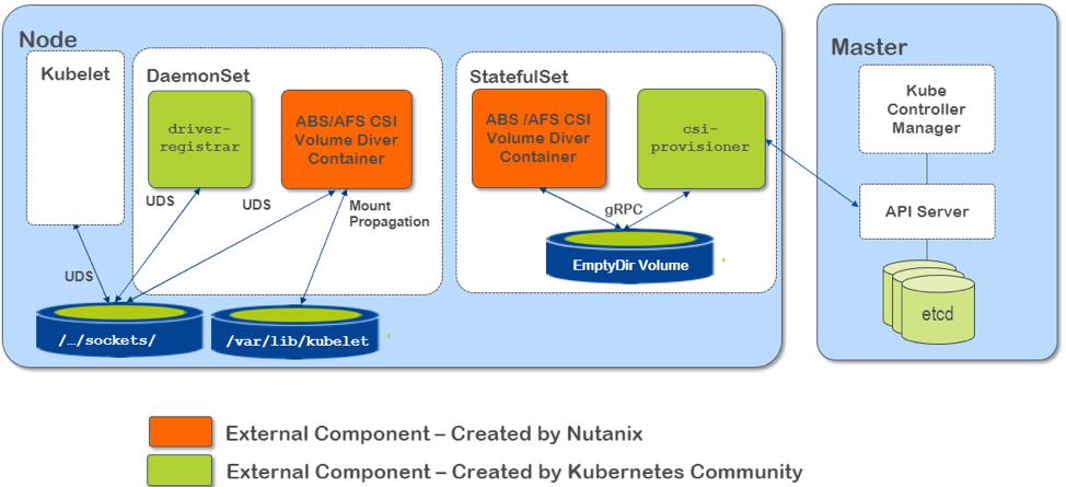 Nutanix Releases New Kubernetes CSI–Based Driver | Nutanix Community