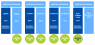 Faster, Denser, Better - Redefining Low Latency at Scale