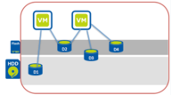 Nutanix XCP VM Flash Mode – Enable SSD performance in a Hybrid System