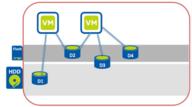 Nutanix XCP VM Flash Mode – Enable SSD performance in a Hybrid System