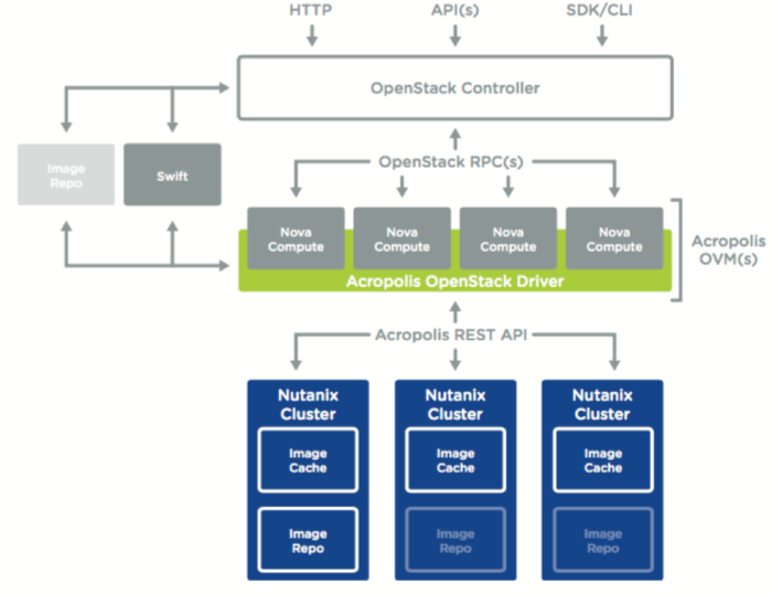 Where does Nutanix fit with my OpenStack environment?