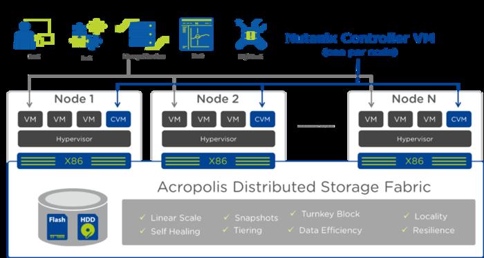 Nutanix Enterprise Cloud Flexible Deployment Options For