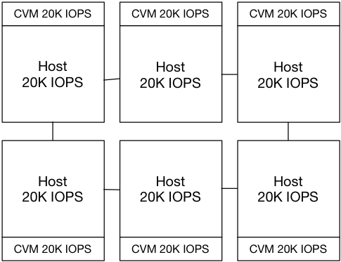 Assessing Hyperconverged Performance: The Numbers that Matter (Part 1)