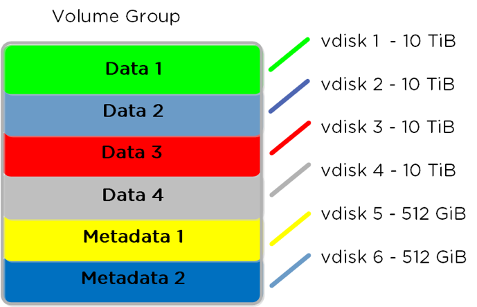 Data Distribution with Acropolis File Services (AFS)