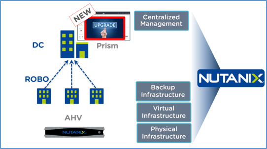 Raising the Bar with 1-Click Centralized Upgrades: ROBO series – Part II