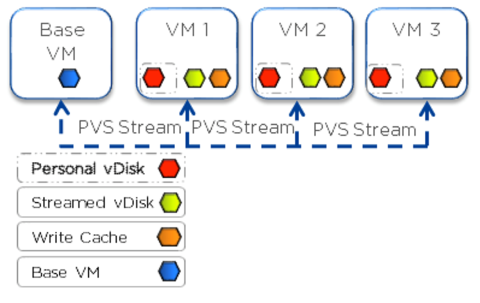 Citrix MCS and PVS on Nutanix: Enhancing XenDesktop VM Provisioning with Nutanix Part 2