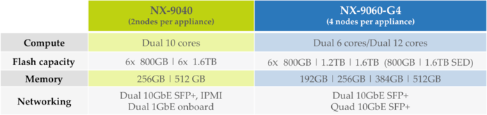 NX-9000 Series: All-Flash Meets the Predictability of Web-scale