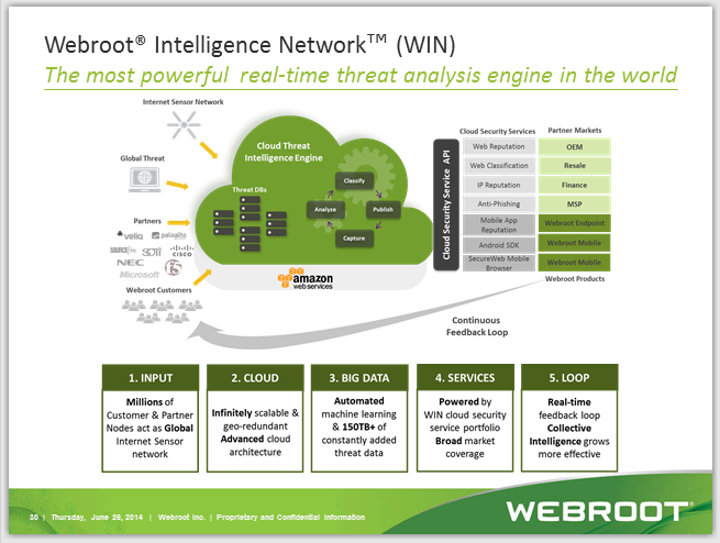 Email notification? | Webroot Community