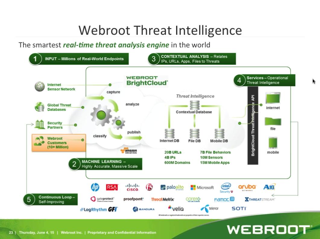 Webroot vs Norton  | Webroot Community